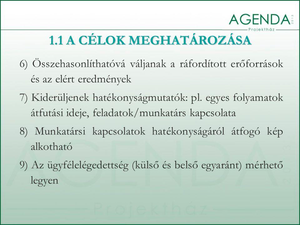 10) Az eredménymutatók transzparenciája 11) Az egyéni és közösségi fejlődési pontok meghatározása 12) Ösztönzési rendszer bevezetése 13) Munkaköri célok aktualizálása 14) Az egyéni erőfeszítések ösztönzése, motiváció 15) Mentális fejlődés, egészség fenntartása 16) Visszajelzések adása és kapása a teljesítményről 17) Az előforduló hibák fejlődésre való felhasználása 1.1 A CÉLOK MEGHATÁROZÁSA