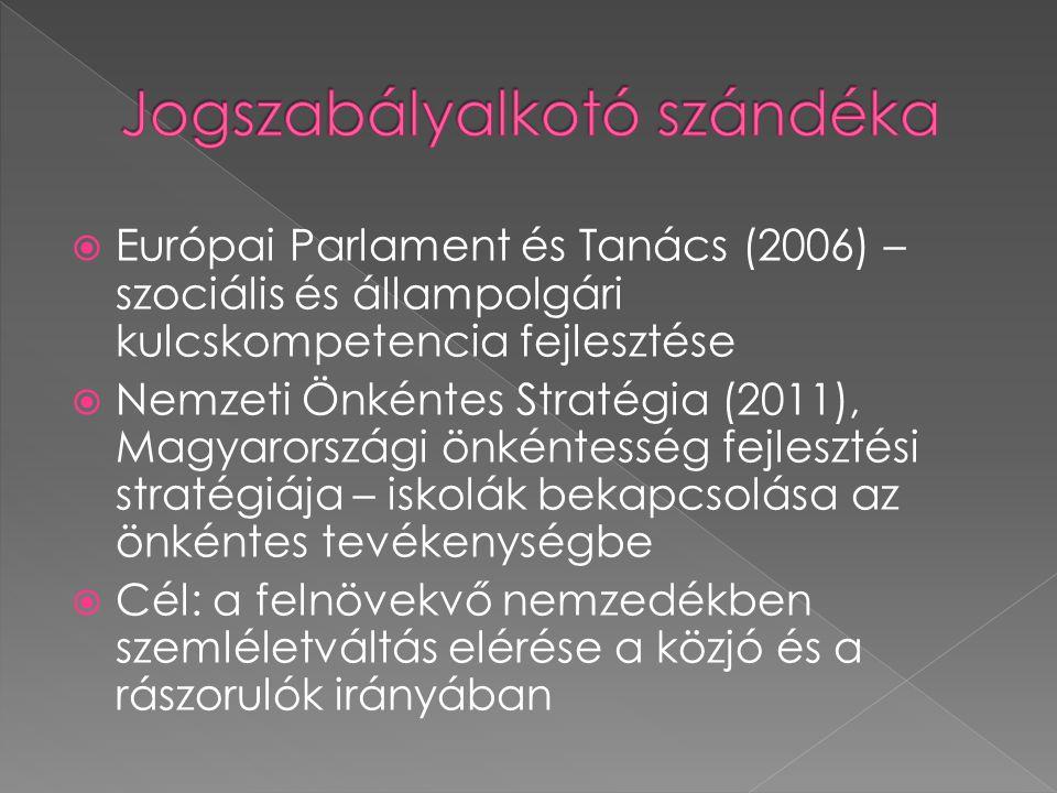  Európai Parlament és Tanács (2006) – szociális és állampolgári kulcskompetencia fejlesztése  Nemzeti Önkéntes Stratégia (2011), Magyarországi önkéntesség fejlesztési stratégiája – iskolák bekapcsolása az önkéntes tevékenységbe  Cél: a felnövekvő nemzedékben szemléletváltás elérése a közjó és a rászorulók irányában