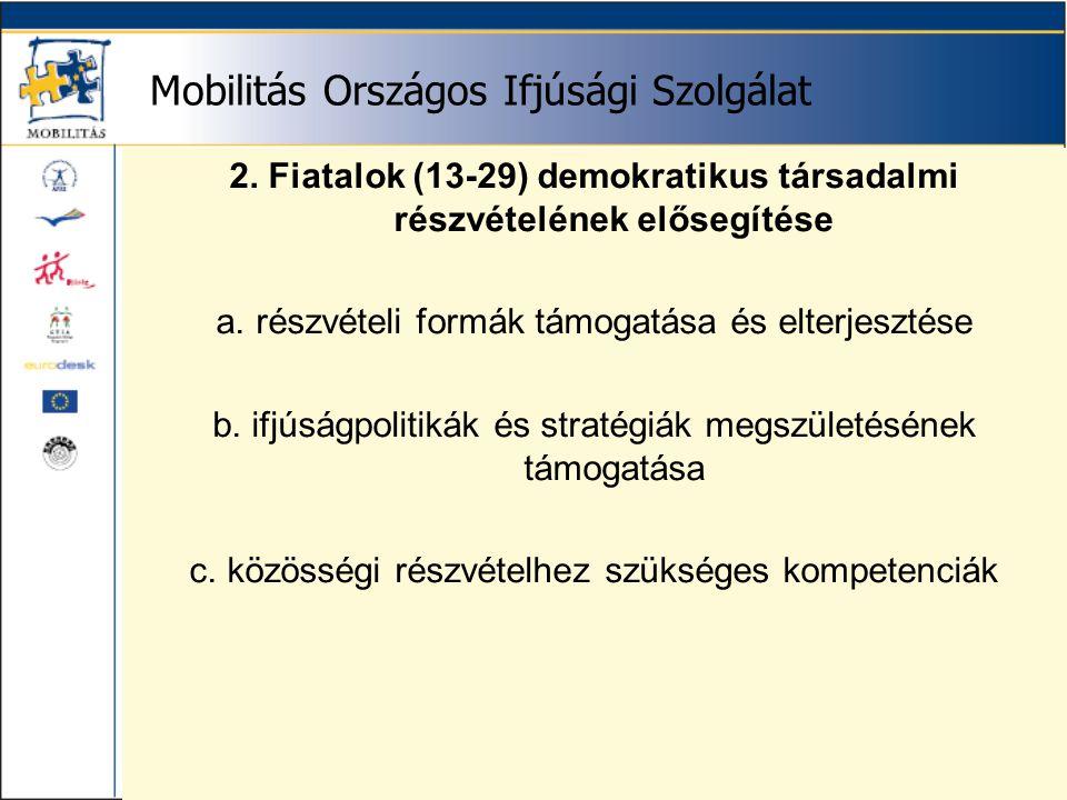 Mobilitás Országos Ifjúsági Szolgálat Helyi ifjúsági munka Kötelező modulok: 1.Ifjúsági munka 2.Helyi társadalmi részvétel 3.Demokrácia 4.Szervezet- és projektmenedzsment