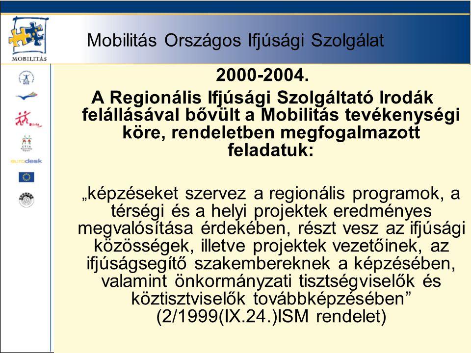 Mobilitás Országos Ifjúsági Szolgálat 2000-2004.