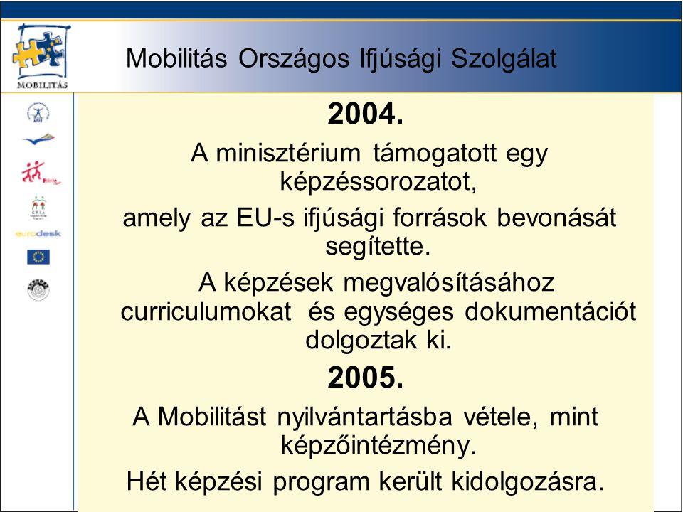 Mobilitás Országos Ifjúsági Szolgálat 2006.