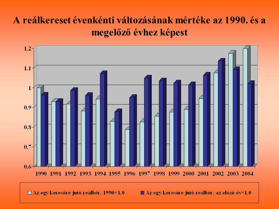 A reálkereset évenkénti változásának mértéke az 1990. és a megelőző évhez képest