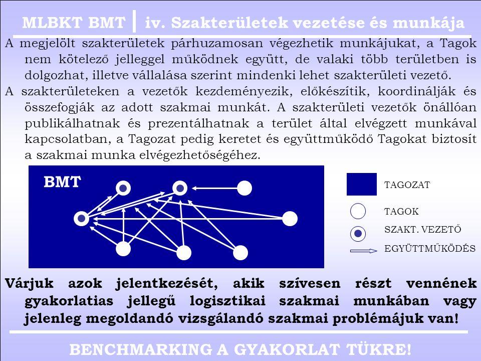 BENCHMARKING A GYAKORLAT TÜKRE! iii. Szakmai munka témaköreiMLBKT BMT  Logisztika területen a Tagok által alkalmazott gyakorlati módszerek feldolgozá
