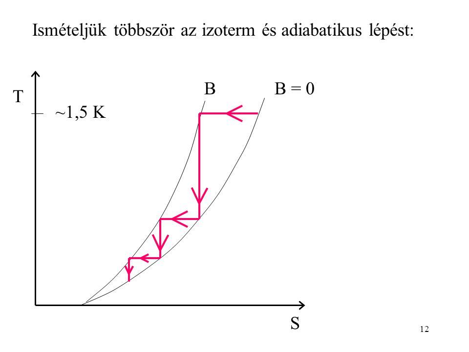 12 Ismételjük többször az izoterm és adiabatikus lépést: S T B = 0B ~1,5 K