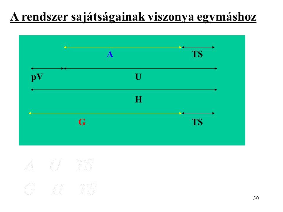 30 ATS pVU H GTS A rendszer sajátságainak viszonya egymáshoz