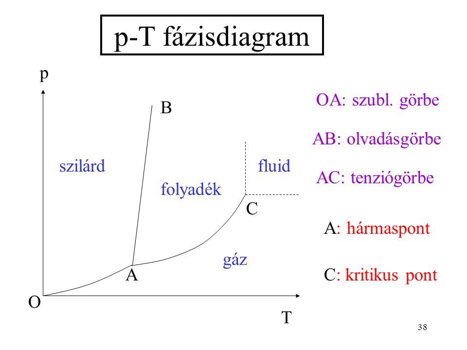 38 p-T fázisdiagram OA: szubl. görbe AB: olvadásgörbe AC: tenziógörbe A: hármaspont C: kritikus pont T p szilárdfluid gáz O A B C folyadék
