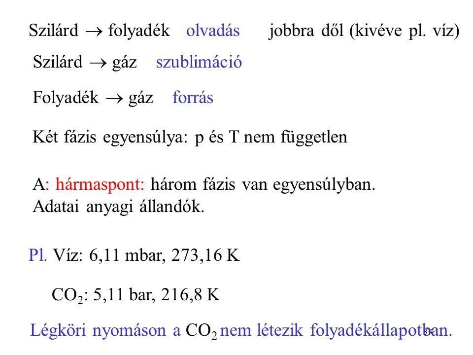 39 Szilárd  folyadék olvadás jobbra dől (kivéve pl. víz) Szilárd  gáz szublimáció Folyadék  gáz forrás Két fázis egyensúlya: p és T nem független A
