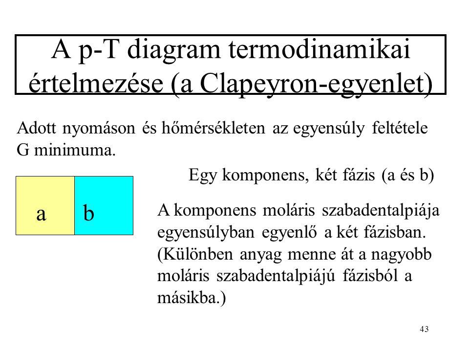 43 A p-T diagram termodinamikai értelmezése (a Clapeyron-egyenlet) Adott nyomáson és hőmérsékleten az egyensúly feltétele G minimuma. ab Egy komponens