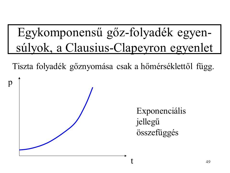 49 Egykomponensű gőz-folyadék egyen- súlyok, a Clausius-Clapeyron egyenlet Tiszta folyadék gőznyomása csak a hőmérséklettől függ. t p Exponenciális je