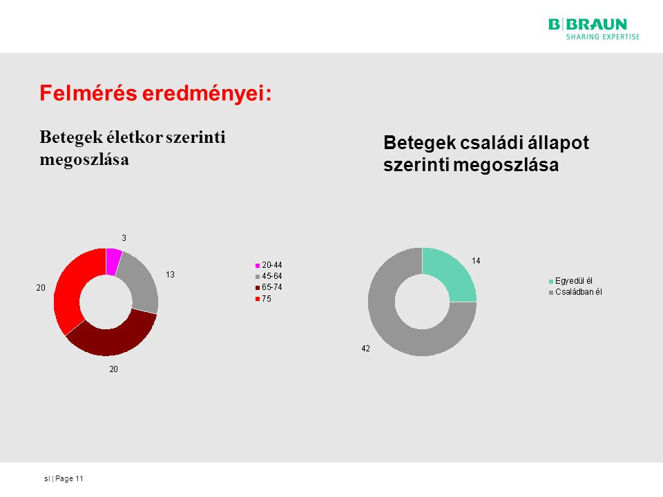sl | Page Felmérés eredményei: Betegek életkor szerinti megoszlása 11 Betegek családi állapot szerinti megoszlása