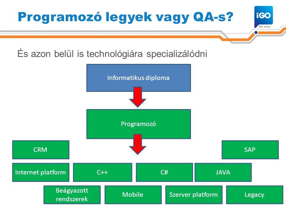 Programozó legyek vagy QA-s? És azon belül is technológiára specializálódni 9 Informatikus diploma Programozó Internet platformC++C#JAVA Beágyazott re