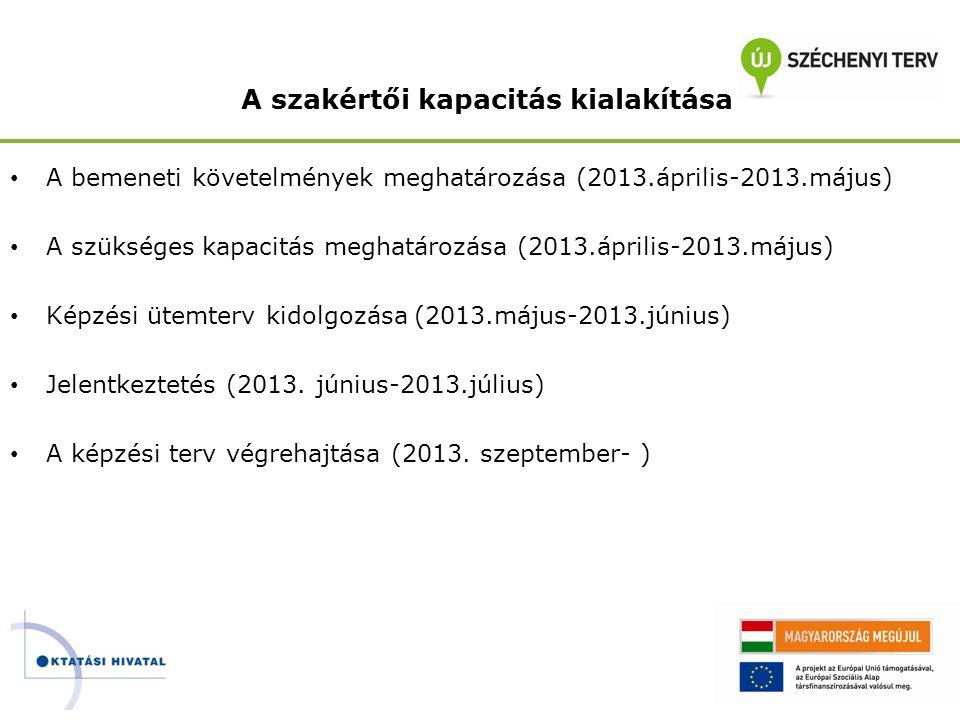 A szakértői kapacitás kialakítása • A bemeneti követelmények meghatározása (2013.április-2013.május) • A szükséges kapacitás meghatározása (2013.ápril