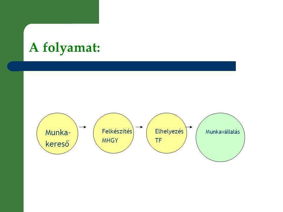 A folyamat: Munka- kereső Felkészítés MHGY Elhelyezés TF Munkavállalás