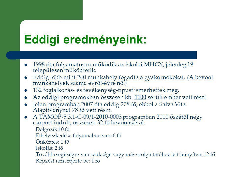 Eddigi eredményeink:  1998 óta folyamatosan működik az iskolai MHGY, jelenleg 19 településen működtetik.