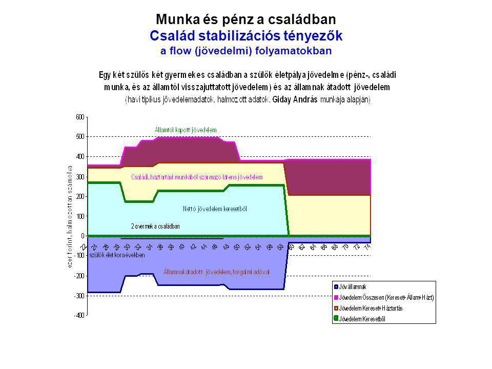 Munka és pénz a családban Család stabilizációs tényezők a flow (jövedelmi) folyamatokban