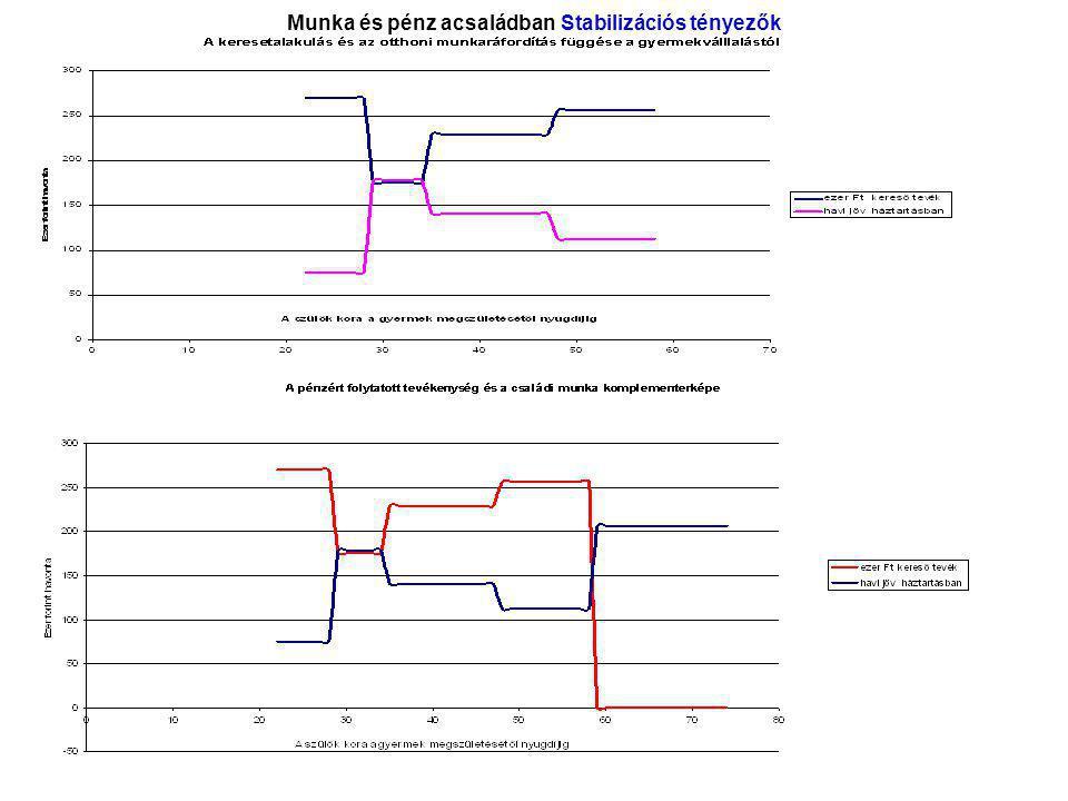 Munka és pénz acsaládban Stabilizációs tényezők