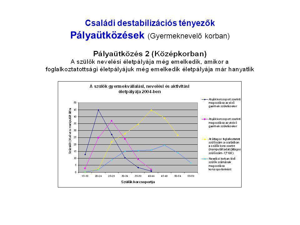 Családi destabilizációs tényezők Pályaütközések (Gyermeknevelő korban)