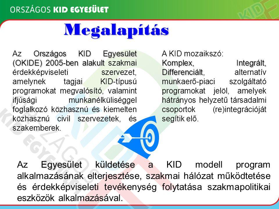 """Komplex Integrált Differenciált """"KID modell bemutatása"""