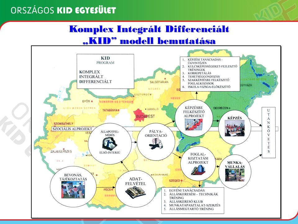 Tagszervezetek Az OKIDE tagszervezetei Az OKIDE tagszervezetei az ország hat régiójában sikeresen működnek Az Egyesület alapítói: - a 7 korábban OFA támogatással KID programot működtető - a 7 korábban OFA támogatással KID programot működtető (jelenleg HEFOP keretében KID programot folytató) szervezet, - és további három, 2005-től ESZA támogatással KID - és további három, 2005-től ESZA támogatással KID programot indító civil szervezet, elkötelezett, szakemberek.