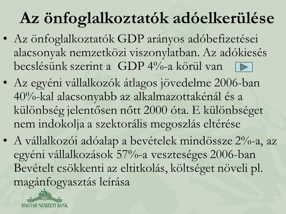 Az önfoglalkoztatók adóelkerülése •Az önfoglalkoztatók GDP arányos adóbefizetései alacsonyak nemzetközi viszonylatban. Az adókiesés becslésünk szerint