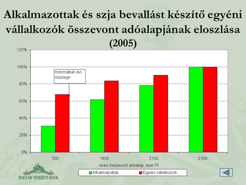 Alkalmazottak és szja bevallást készítő egyéni vállalkozók összevont adóalapjának eloszlása (2005)