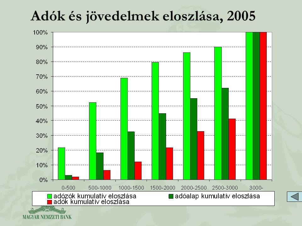 Adók és jövedelmek eloszlása, 2005 Under aver. wage