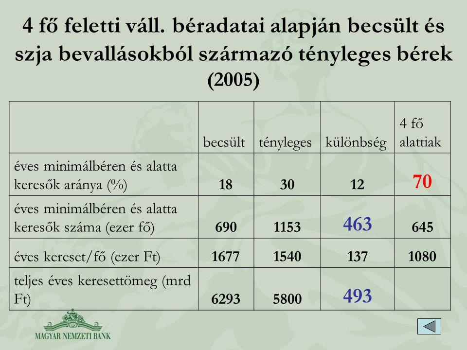 4 fő feletti váll. béradatai alapján becsült és szja bevallásokból származó tényleges bérek (2005) becsültténylegeskülönbség 4 fő alattiak éves minimá
