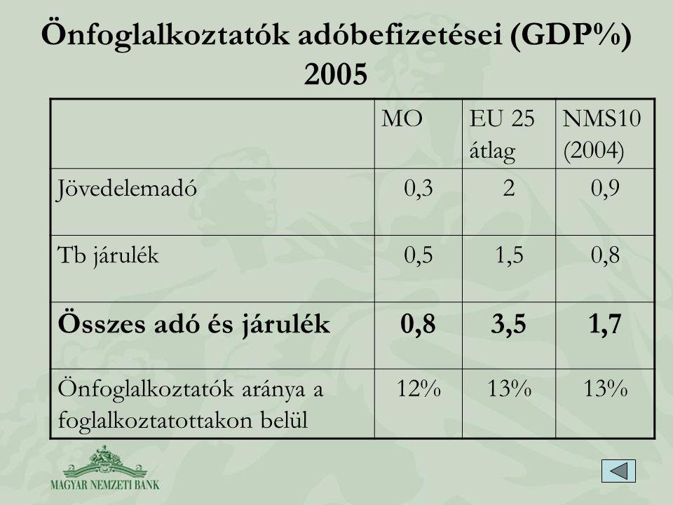 Önfoglalkoztatók adóbefizetései (GDP%) 2005 MOEU 25 átlag NMS10 (2004) Jövedelemadó0,320,9 Tb járulék0,51,50,8 Összes adó és járulék0,83,51,7 Önfoglal