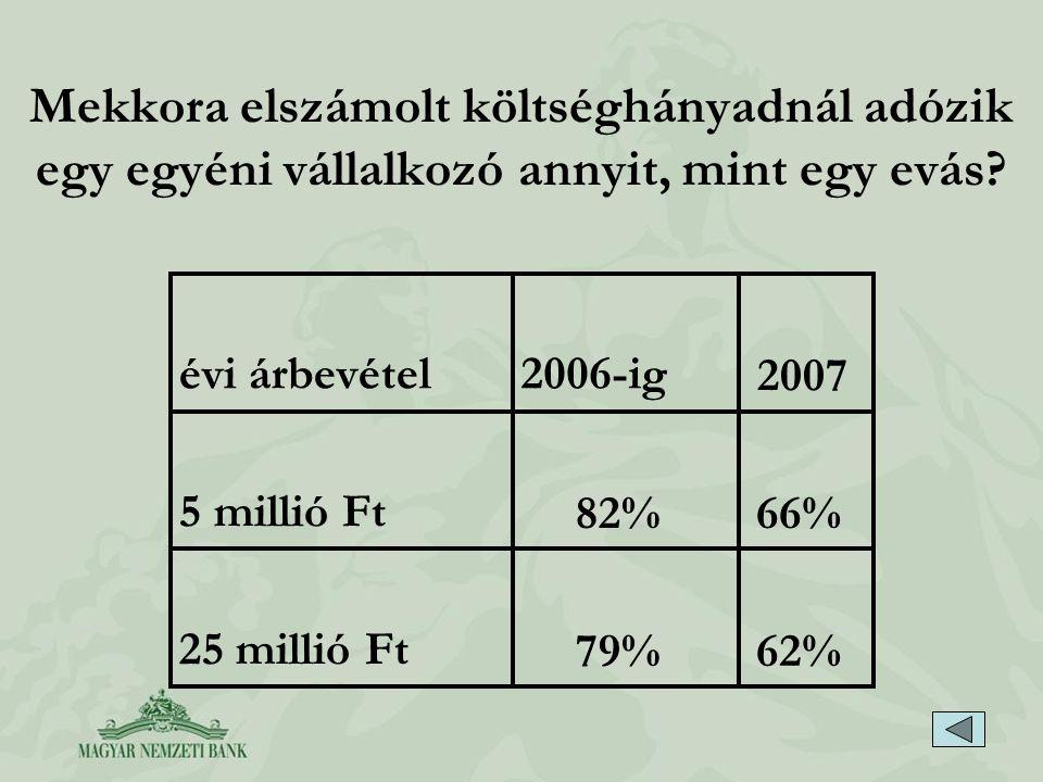 Mekkora elszámolt költséghányadnál adózik egy egyéni vállalkozó annyit, mint egy evás? évi árbevétel2006-ig 2007 5 millió Ft 82%66% 25 millió Ft 79%62