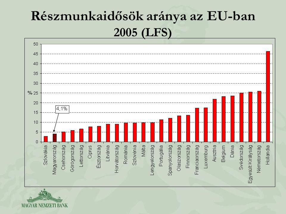 Részmunkaidősök aránya az EU-ban 2005 (LFS)