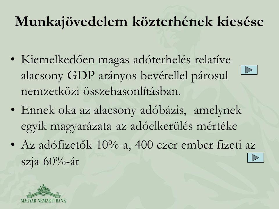 Munkajövedelem közterhének kiesése •Kiemelkedően magas adóterhelés relatíve alacsony GDP arányos bevétellel párosul nemzetközi összehasonlításban. •En