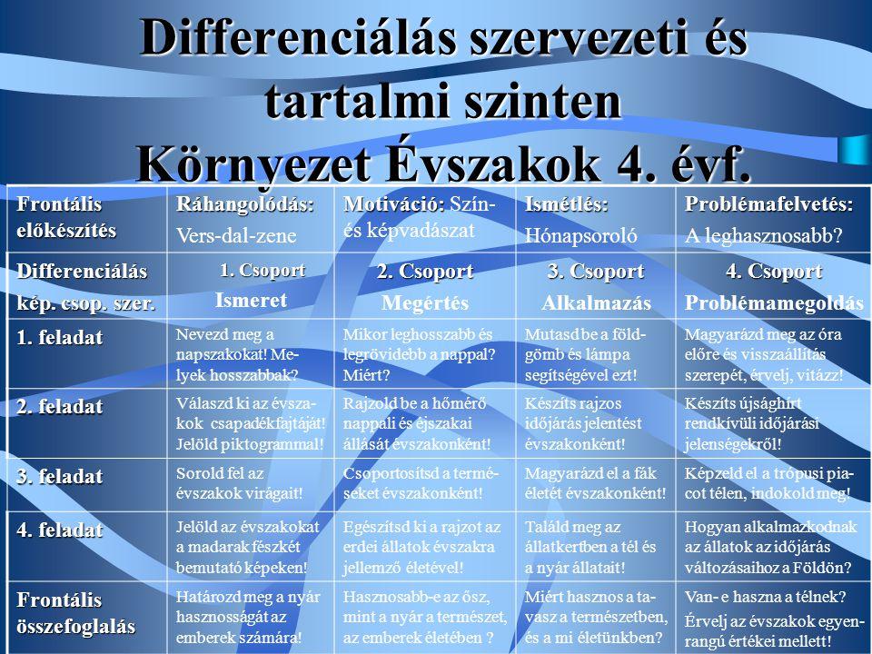 Differenciálás szervezeti és tartalmi szinten Környezet Évszakok 4. évf. Frontális előkészítés Ráhangolódás: Vers-dal-zene Motiváció: Motiváció: Szín-