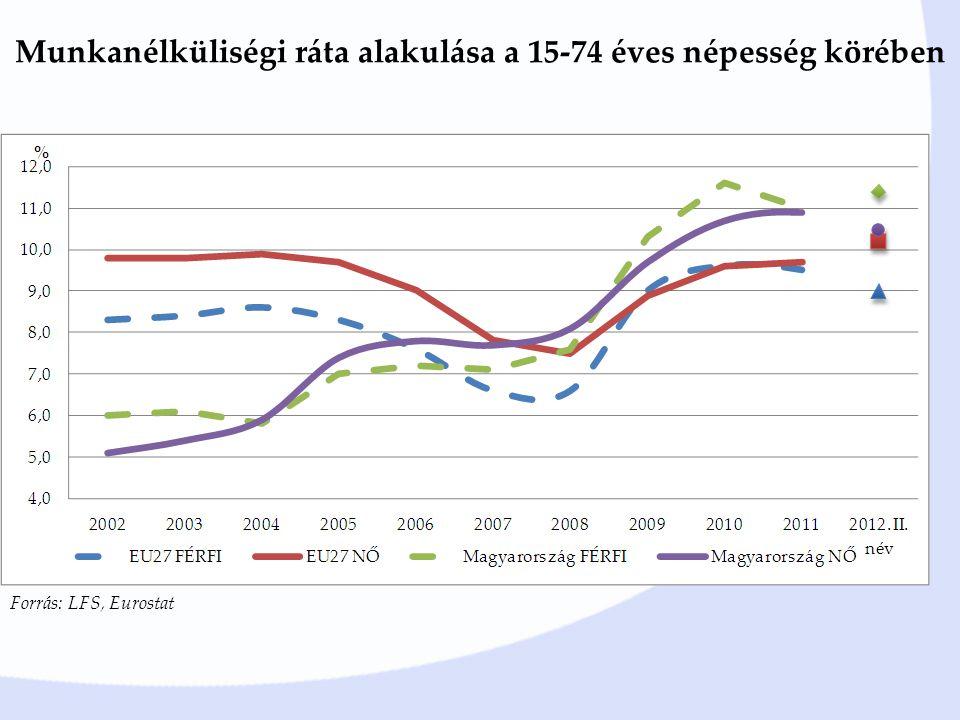 Munkanélküliségi ráta alakulása a 15-74 éves népesség körében Forrás: LFS, Eurostat