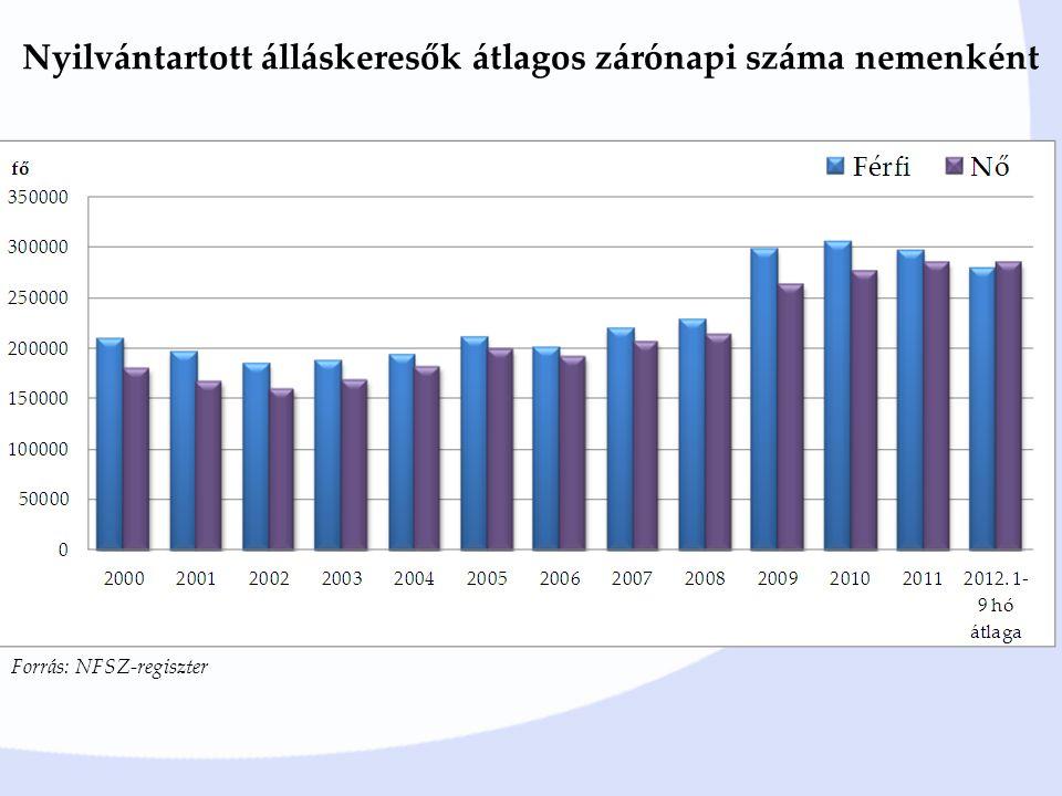 Nyilvántartott álláskeresők átlagos zárónapi száma nemenként Forrás: NFSZ-regiszter