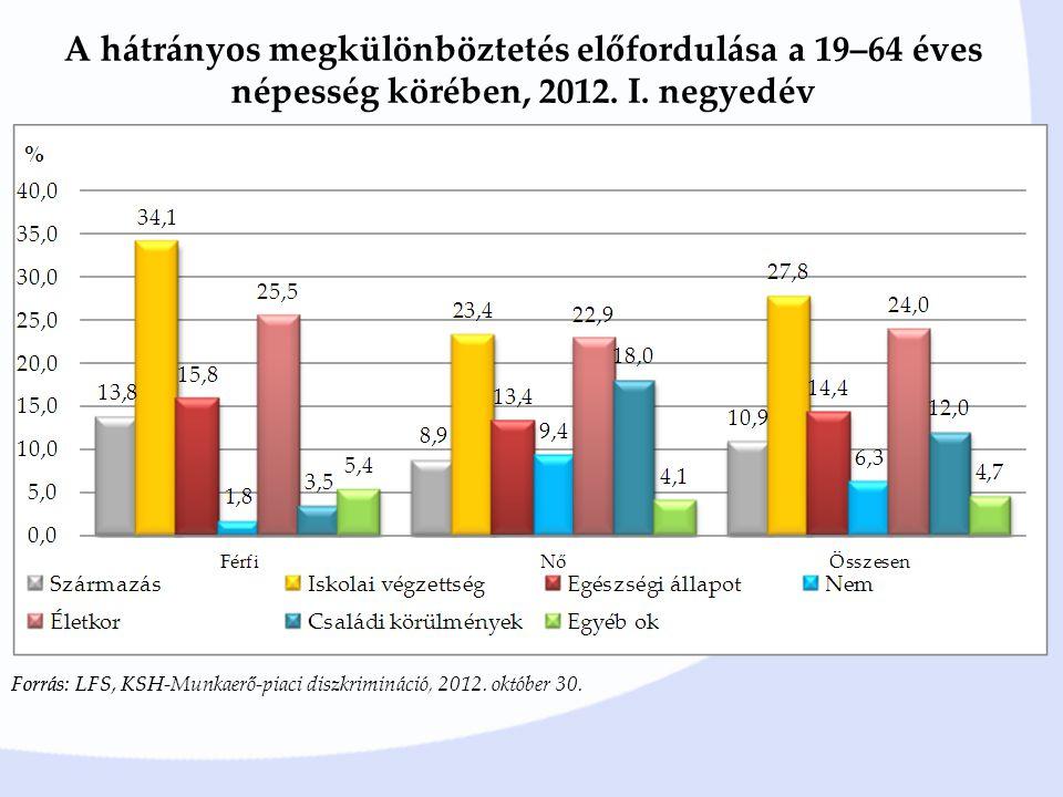 A hátrányos megkülönböztetés előfordulása a 19–64 éves népesség körében, 2012.