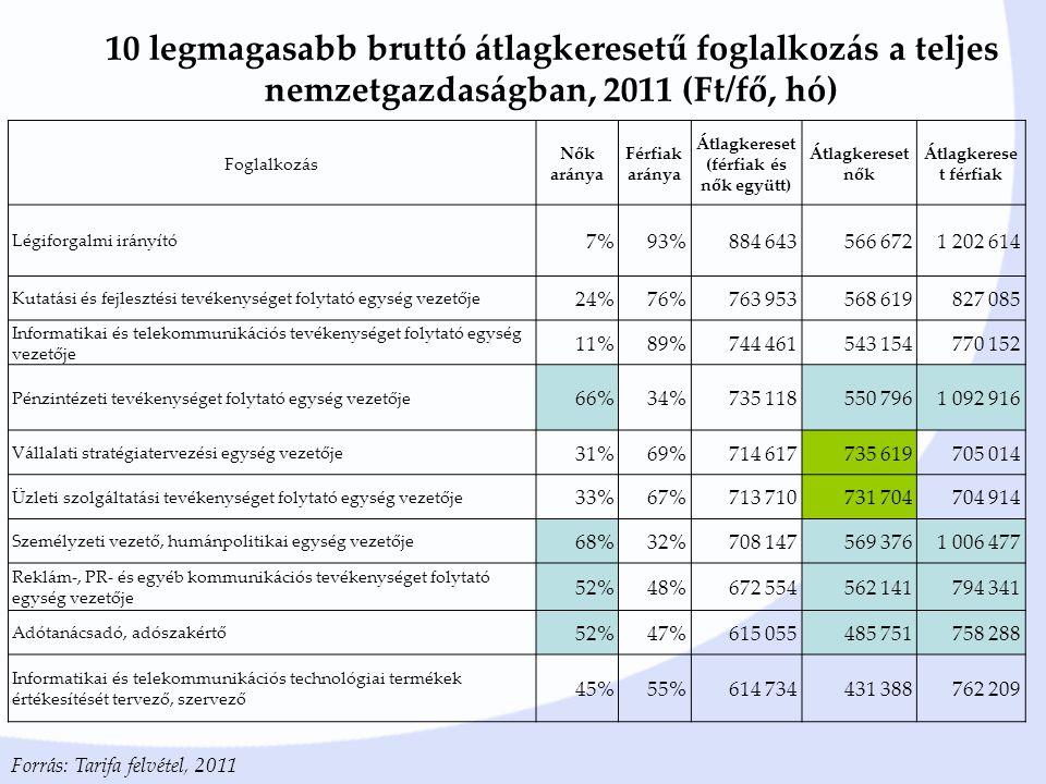 10 legmagasabb bruttó átlagkeresetű foglalkozás a teljes nemzetgazdaságban, 2011 (Ft/fő, hó) Forrás: Tarifa felvétel, 2011 Foglalkozás Nők aránya Férfiak aránya Átlagkereset (férfiak és nők együtt) Átlagkereset nők Átlagkerese t férfiak Légiforgalmi irányító 7%93%884 643566 6721 202 614 Kutatási és fejlesztési tevékenységet folytató egység vezetője 24%76%763 953568 619827 085 Informatikai és telekommunikációs tevékenységet folytató egység vezetője 11%89%744 461543 154770 152 Pénzintézeti tevékenységet folytató egység vezetője 66%34%735 118550 7961 092 916 Vállalati stratégiatervezési egység vezetője 31%69%714 617735 619705 014 Üzleti szolgáltatási tevékenységet folytató egység vezetője 33%67%713 710731 704704 914 Személyzeti vezető, humánpolitikai egység vezetője 68%32%708 147569 3761 006 477 Reklám-, PR- és egyéb kommunikációs tevékenységet folytató egység vezetője 52%48%672 554562 141794 341 Adótanácsadó, adószakértő 52%47%615 055485 751758 288 Informatikai és telekommunikációs technológiai termékek értékesítését tervező, szervező 45%55%614 734431 388762 209