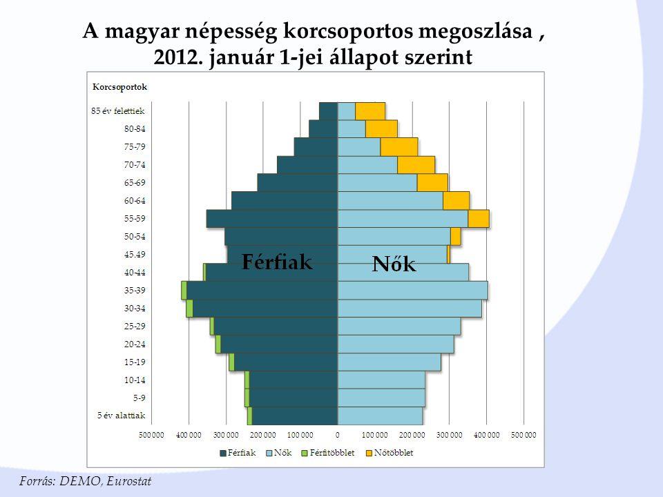 A magyar népesség korcsoportos megoszlása, 2012.