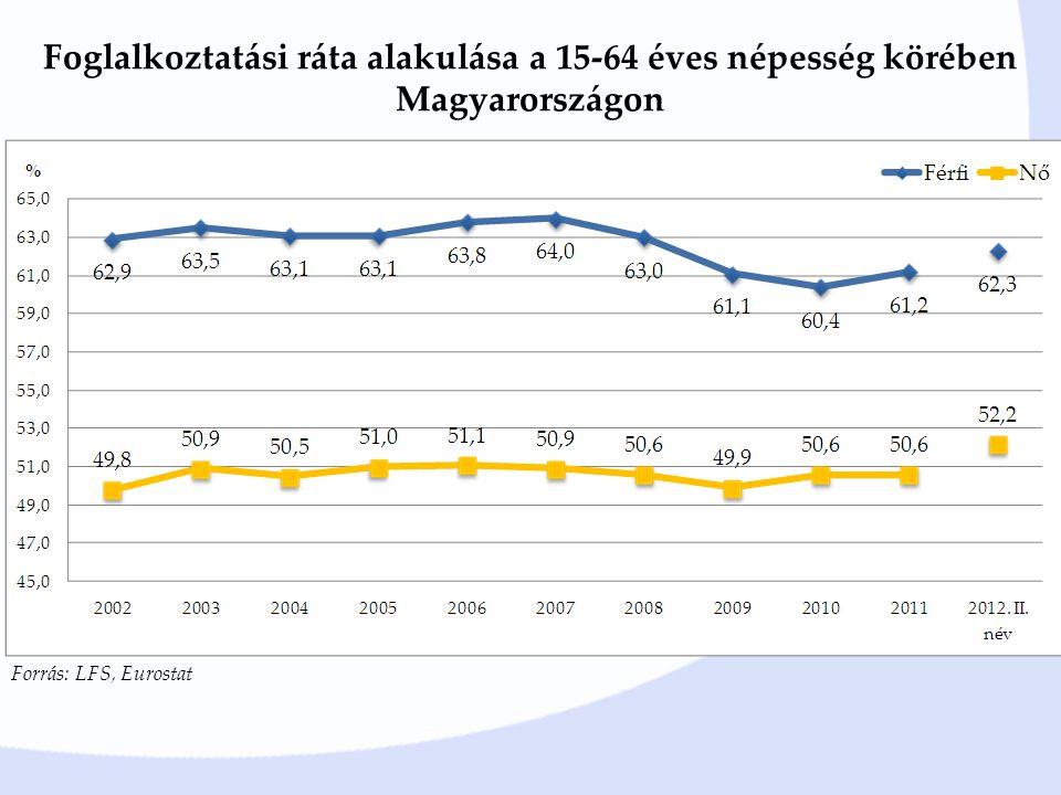 Foglalkoztatási ráta alakulása a 15-64 éves népesség körében Magyarországon Forrás: LFS, Eurostat