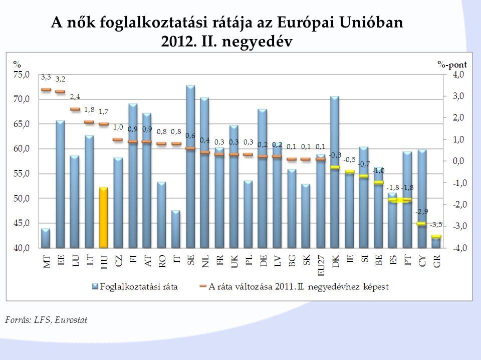 A nők foglalkoztatási rátája az Európai Unióban 2012. II. negyedév Forrás: LFS, Eurostat