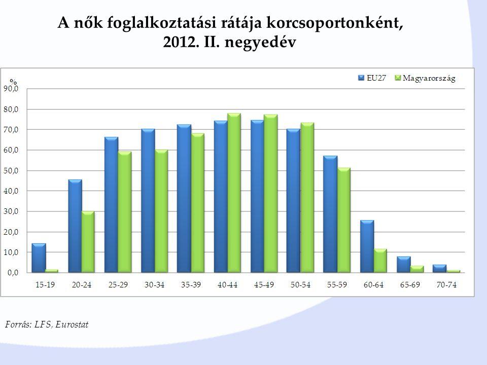 A nők foglalkoztatási rátája korcsoportonként, 2012. II. negyedév Forrás: LFS, Eurostat
