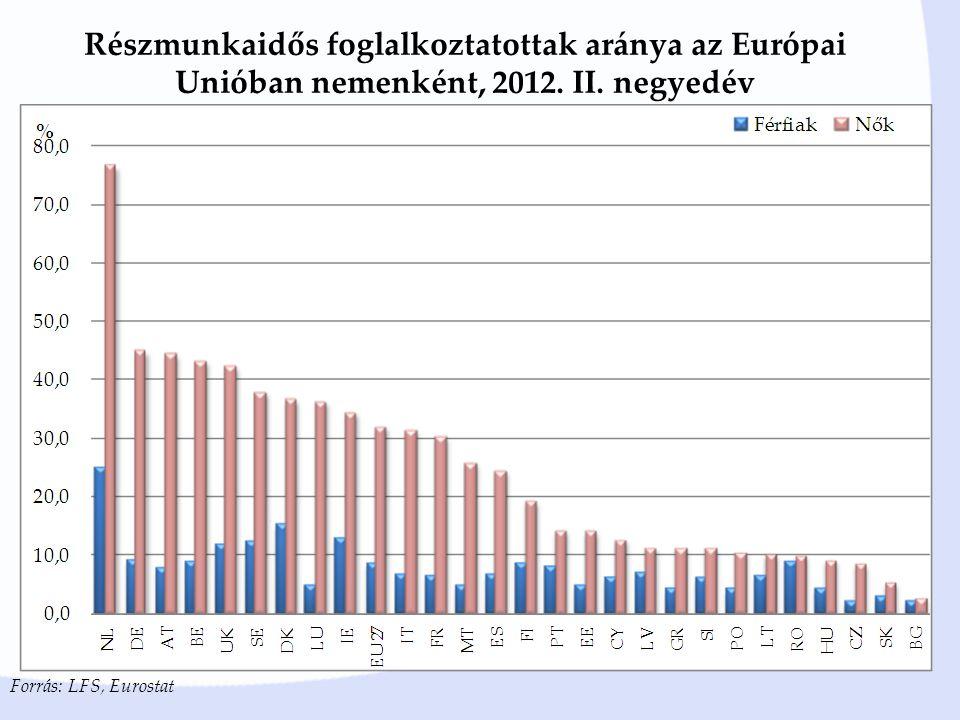 Részmunkaidős foglalkoztatottak aránya az Európai Unióban nemenként, 2012.