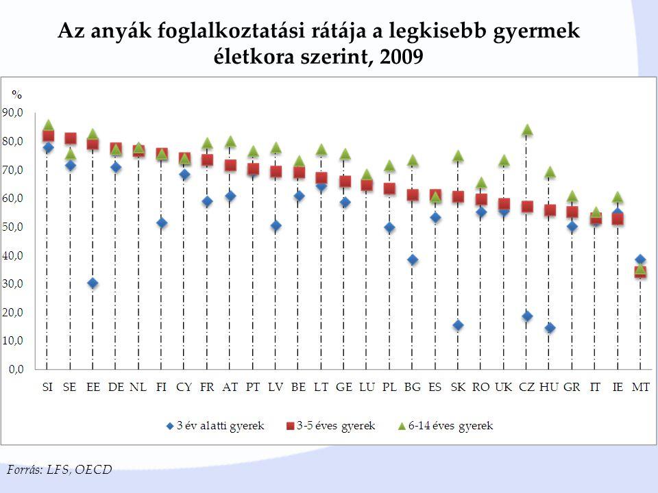 Az anyák foglalkoztatási rátája a legkisebb gyermek életkora szerint, 2009 Forrás: LFS, OECD
