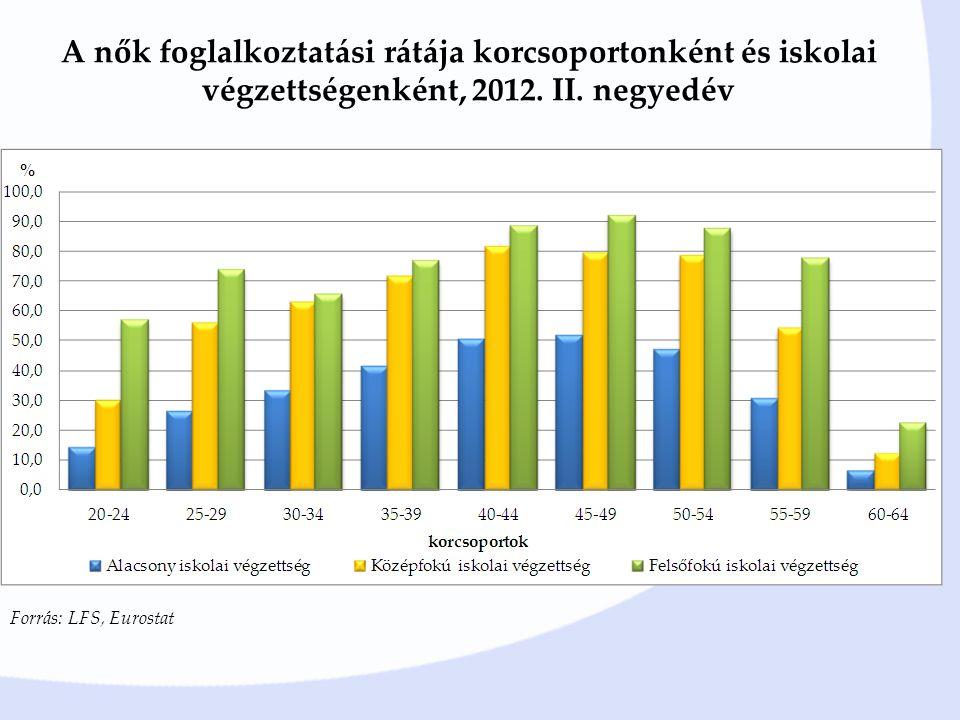 Forrás: LFS, Eurostat A nők foglalkoztatási rátája korcsoportonként és iskolai végzettségenként, 2012.