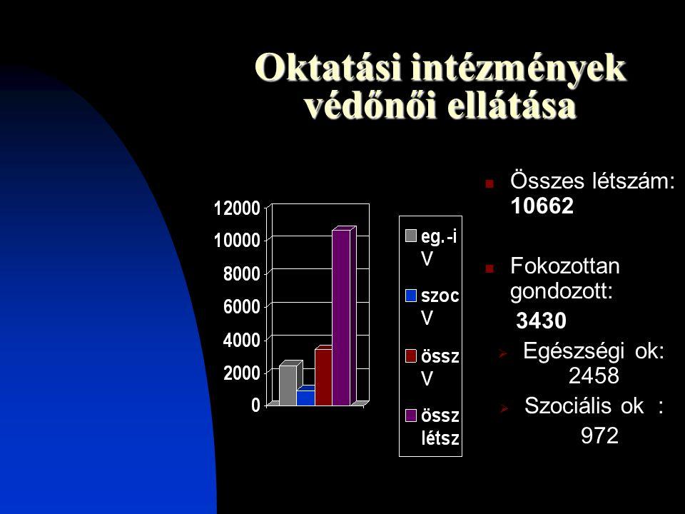 Oktatási intézmények védőnői ellátása  Összes létszám: 10662  Fokozottan gondozott: 3430  Egészségi ok: 2458  Szociális ok : 972