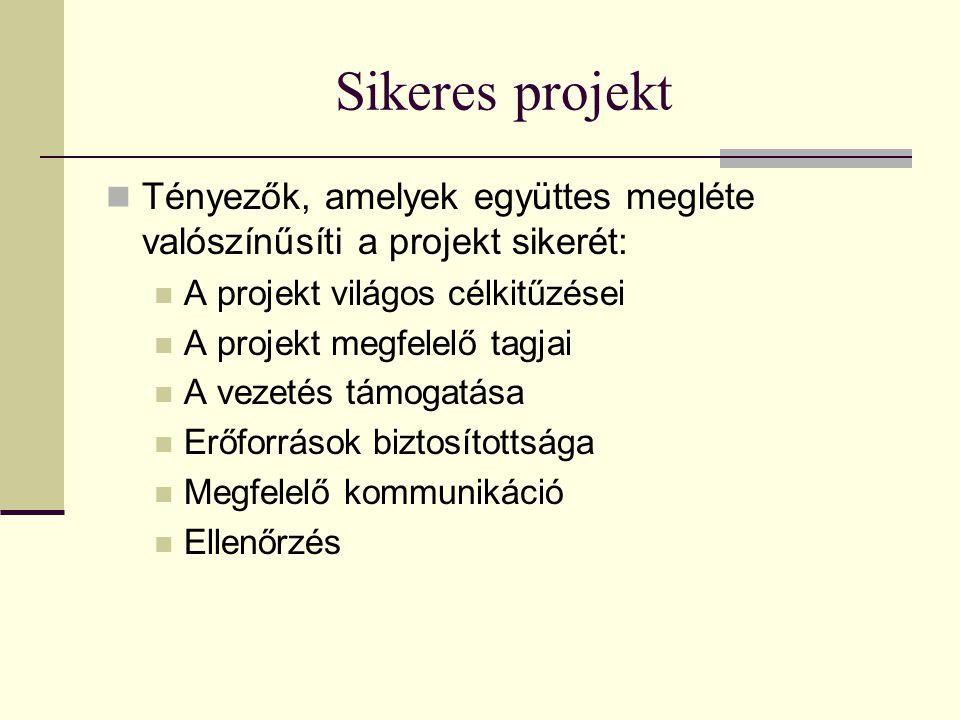 Sikeres projekt  Tényezők, amelyek együttes megléte valószínűsíti a projekt sikerét:  A projekt világos célkitűzései  A projekt megfelelő tagjai  A vezetés támogatása  Erőforrások biztosítottsága  Megfelelő kommunikáció  Ellenőrzés