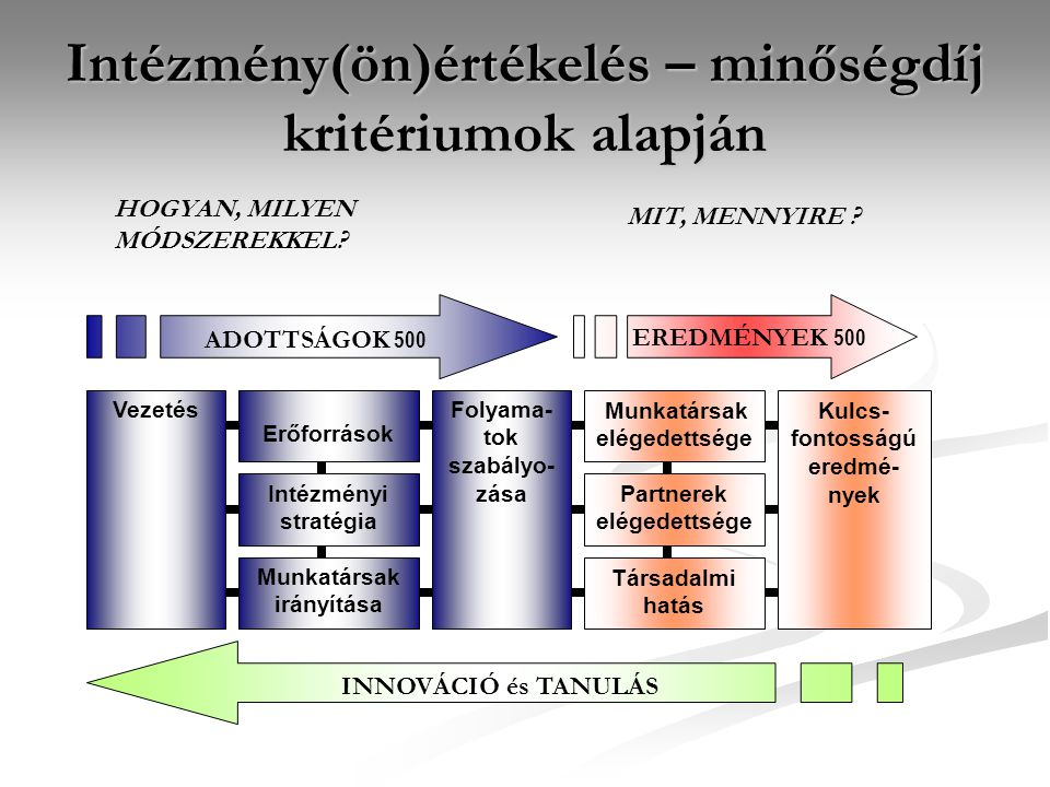 Intézmény(ön)értékelés – minőségdíj kritériumok alapján VezetésFolyama- tok szabályo- zása Erőforrások Intézményi stratégia Munkatársak irányítása Kul