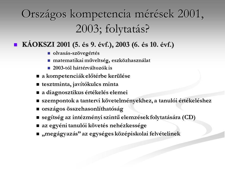 Országos kompetencia mérések 2001, 2003; folytatás?  KÁOKSZI 2001 (5. és 9. évf.), 2003 (6. és 10. évf.)  olvasás-szövegértés  matematikai műveltsé