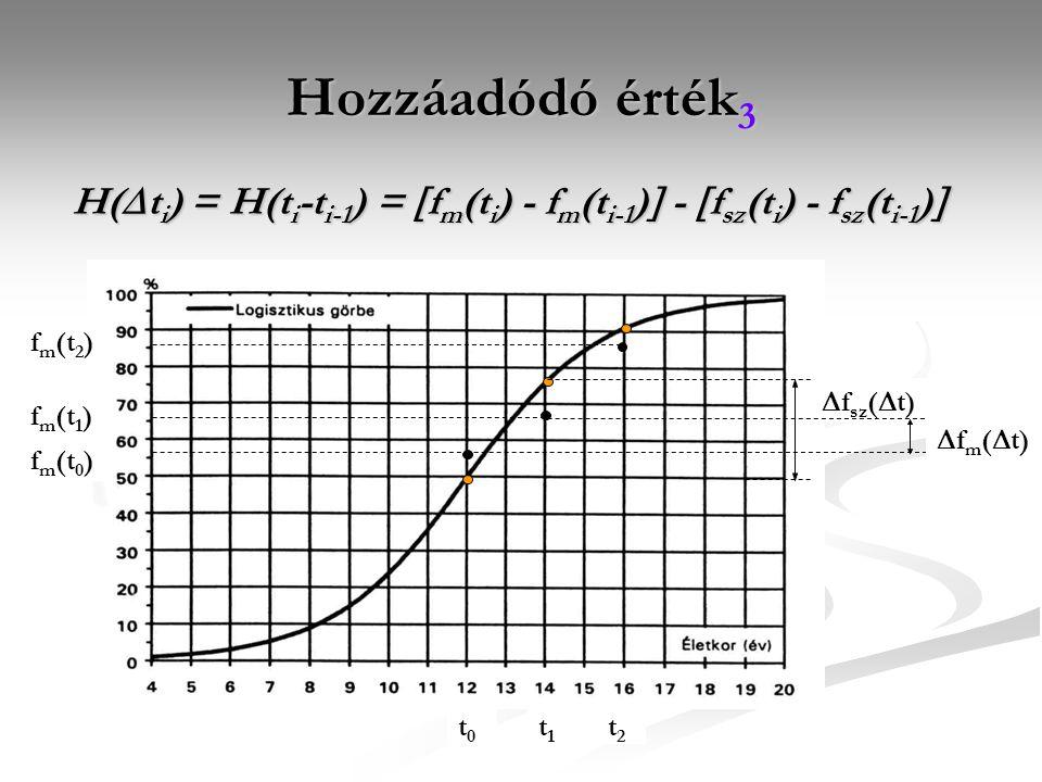 Hozzáadódó érték 3 H(  t i ) = H(t i -t i-1 ) =  f m (t i ) - f m (t i-1 )  -  f sz (t i ) - f sz (t i-1 )  f m (t 2 ) f m (t 1 ) f m (t 0 ) t0t0