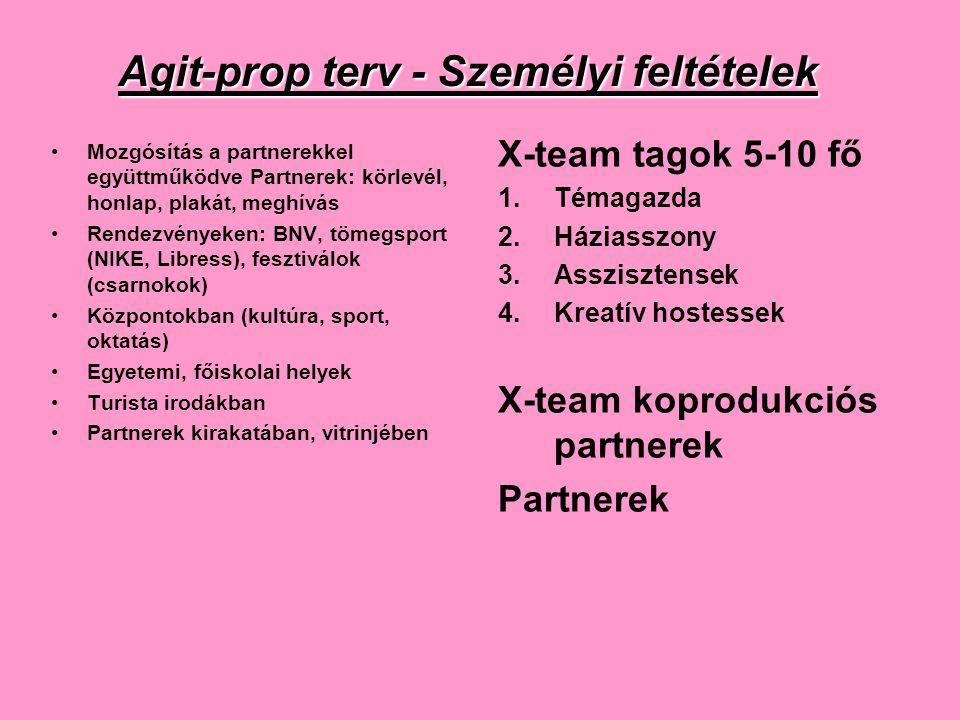 Agit-prop terv - Személyi feltételek •Mozgósítás a partnerekkel együttműködve Partnerek: körlevél, honlap, plakát, meghívás •Rendezvényeken: BNV, töme