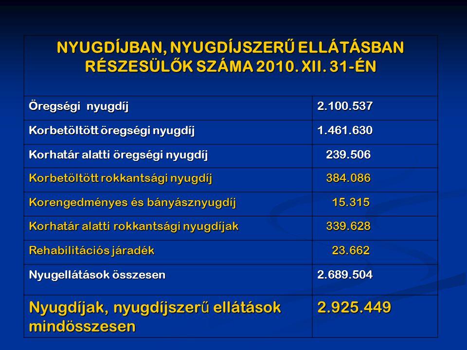 NYUGDÍJBAN, NYUGDÍJSZER Ű ELLÁTÁSBAN RÉSZESÜL Ő K SZÁMA 2010. XII. 31-ÉN Öregségi nyugdíj 2.100.537 Korbetöltött öregségi nyugdíj 1.461.630 Korhatár a